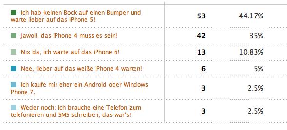 Umfrage: iPhone 5 jetzt schon beliebter als iPhone 4