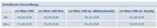 O2 erhöht Preise für das iPhone 4 zum 1. Juli