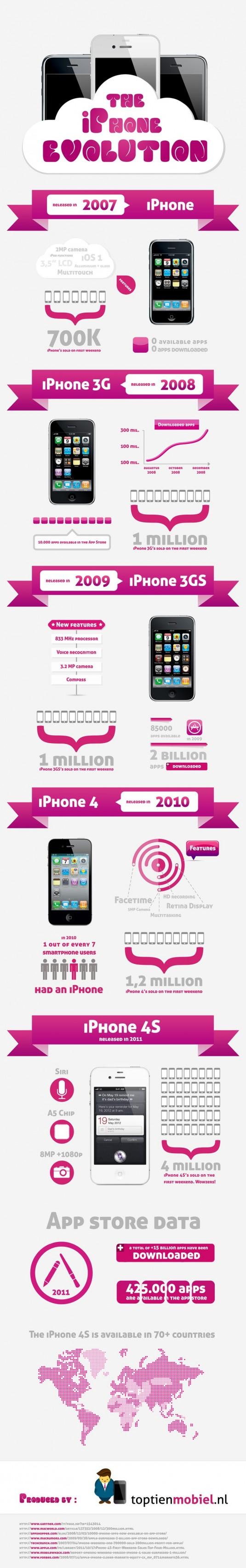 Grafik: Die Entwicklung des iPhones