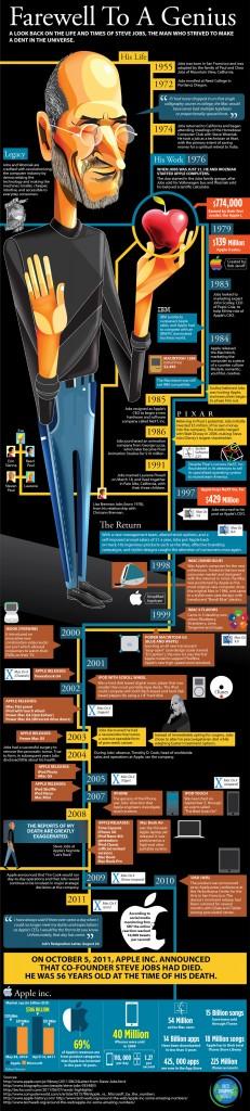 Infografik zu Steve Jobs und seinem Leben