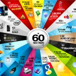 Infografik: Die Welt der Technik und des Internets in 60 Sekunden