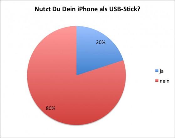 Umfrage: Das iPhone als USB-Stick (ja/nein)