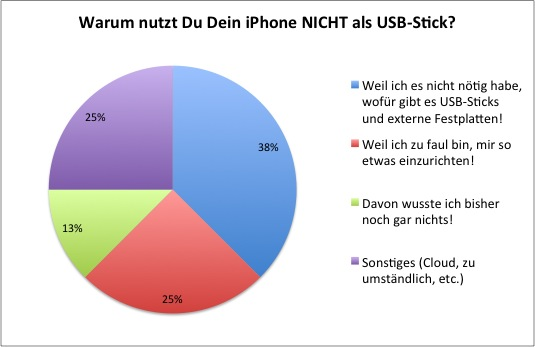 Umfrage: Warum nutzt Du Dein iPhone NICHT als USB-Stick?
