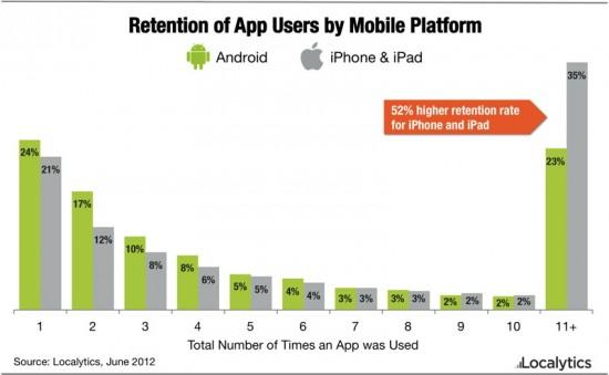Apple-Nutzer gegenüber Apps loyal