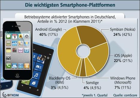 iOS, iPhone: 22 Prozent Marktanteil in Deutschland