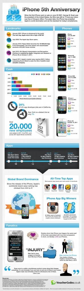 Infografik: 5 Jahre iPhone